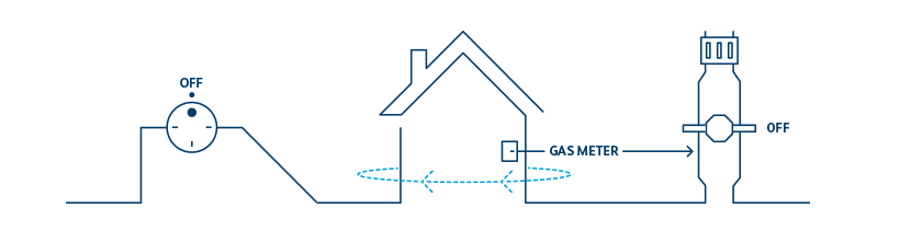 How to turn off your gas supply graphic