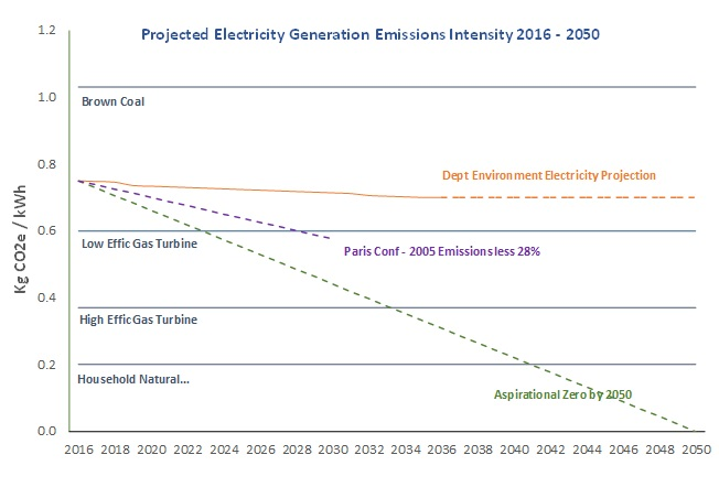Electricity Generation Emissions Intensity Forecast