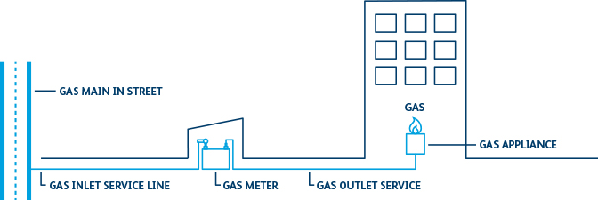 How Gas Is Connected