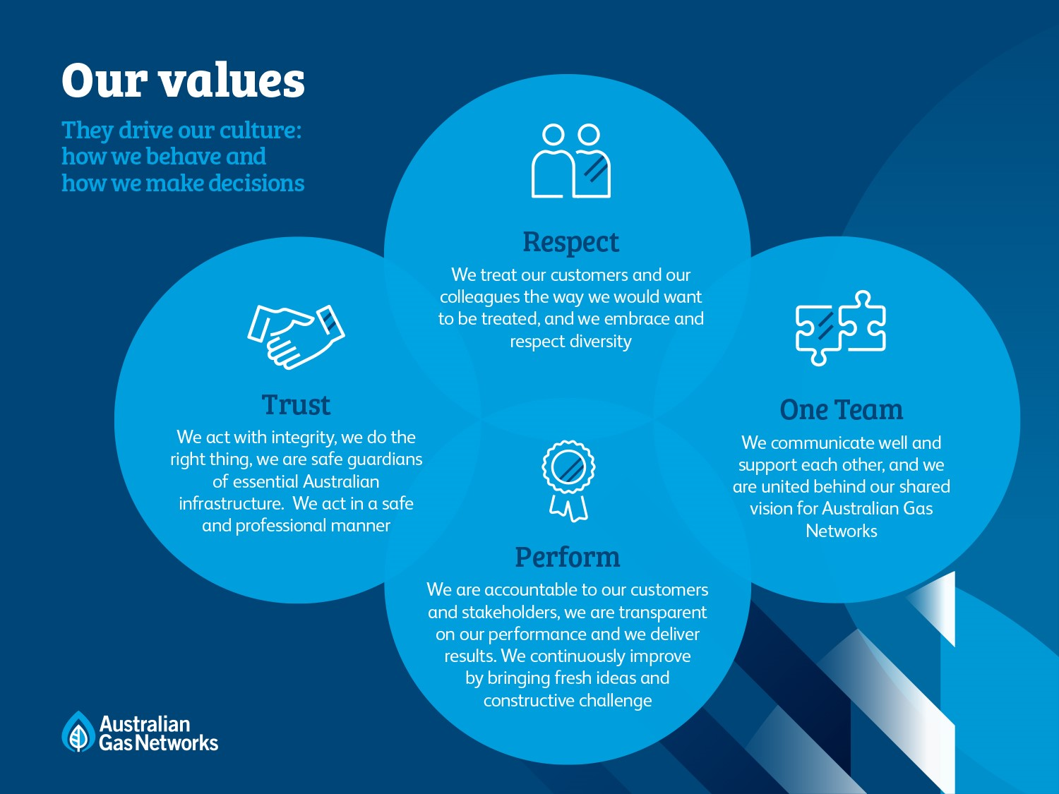 Our values: trust, respect, one team, perform