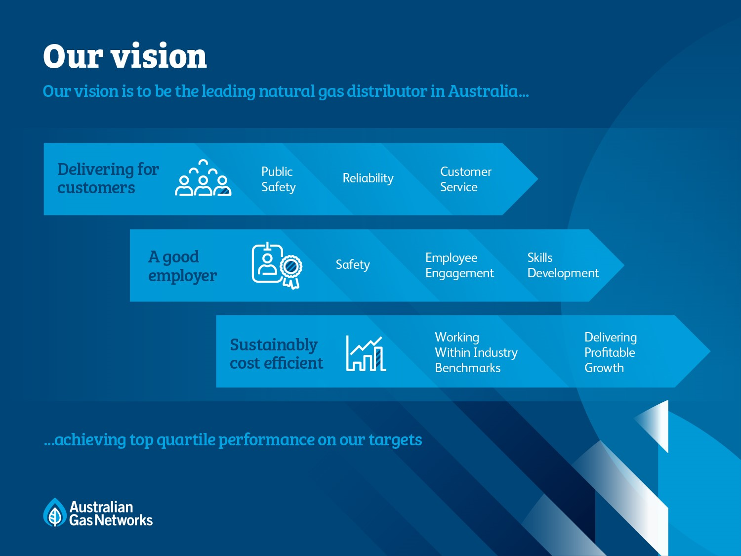 Our vision is to be the leading natural gas distributor in Australia