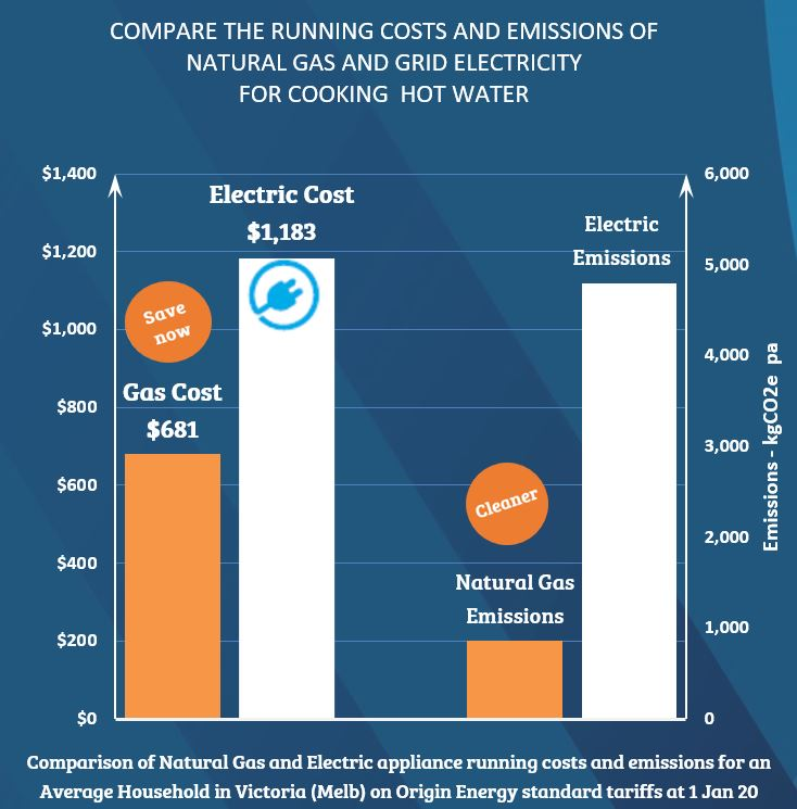 Comparison between natural gas and electric cooking and hot water for an average household in VIC