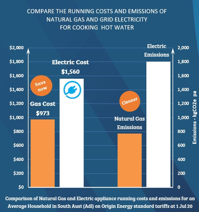 Comparisons between natural gas and electric cooking and hot water, for an average South Australian household