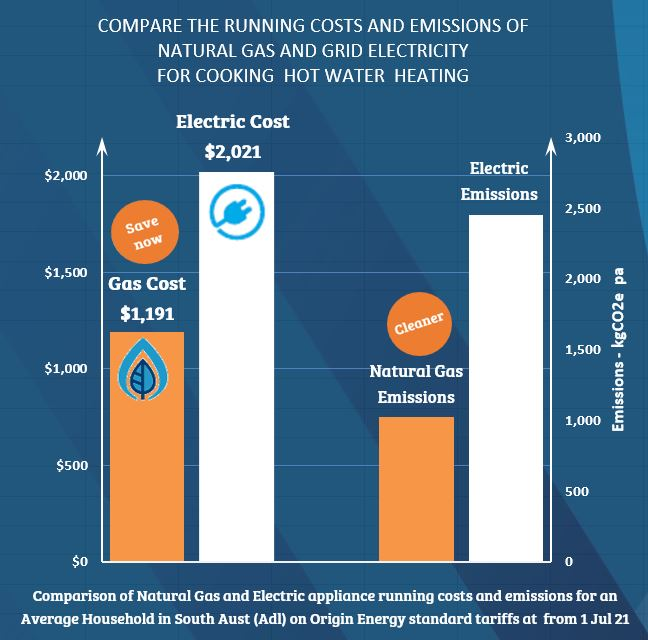Comparisons for natural gas and electric for cooking, hot water and heating, for an average South Australian household